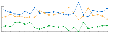 ion interactive content marketing index  Content Usage sparkline June 2014 to present