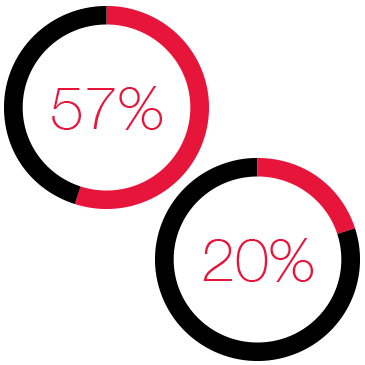 "According to Demand Gen Report's Content preferences survey, 57% of respondents ""Strongly agree"" that they prefer shorter formats for content consumption. 20% of respondents report using assessments to research B2B purchasing decisions."