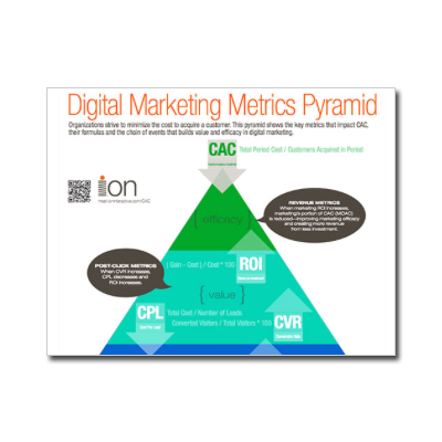 Digital Marketing Pyramid Infographic