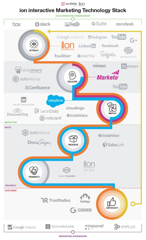 ion interactive marketing stack